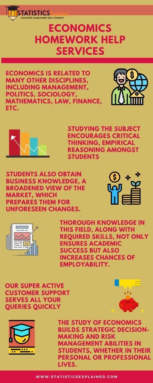 Economics-Homework-help-statisticsexplained